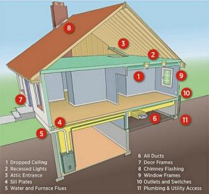 How To Get A Free Home Energy Audit in Grand Rapids!
